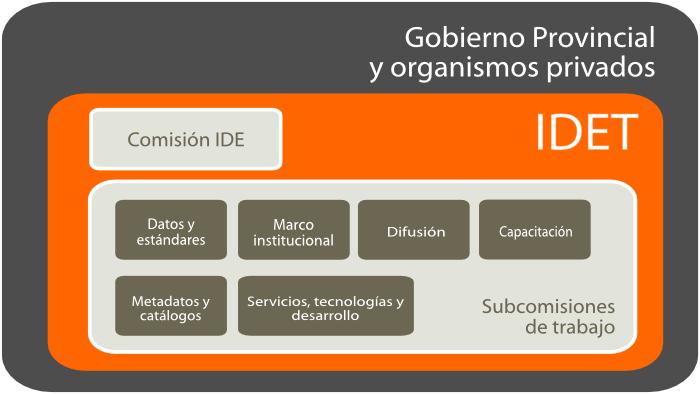 IDET_organización