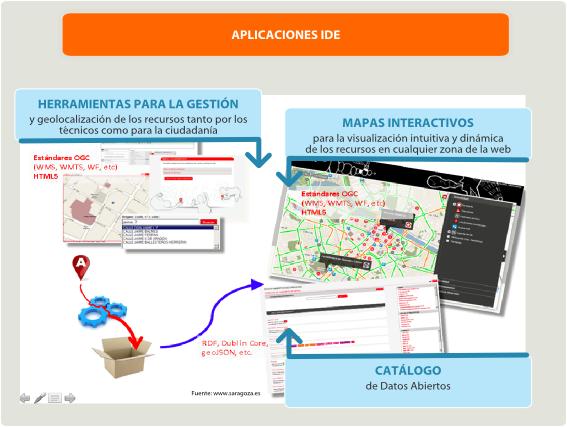 Aplicaciones IDE