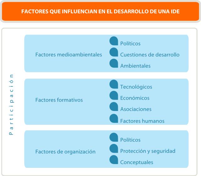 grafico IDET factores IDE